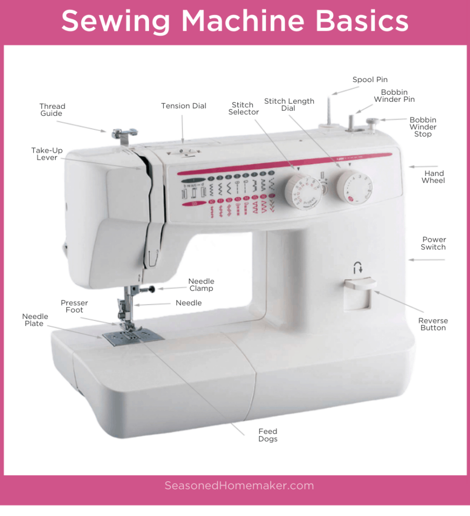 How to Use a Sewing Machine